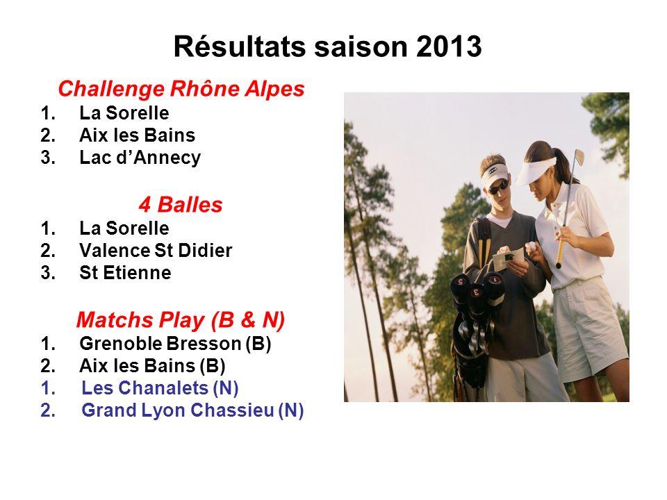 Résultats saison 2013 Challenge Rhône Alpes 1.La Sorelle 2.Aix les Bains 3.Lac dAnnecy 4 Balles 1.La Sorelle 2.Valence St Didier 3.St Etienne Matchs P
