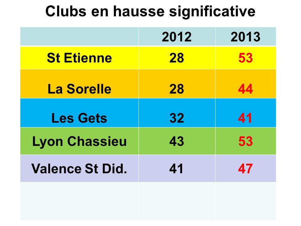 Clubs en hausse significative 20122013 St Etienne2853 La Sorelle2844 Les Gets3241 Lyon Chassieu4353 Valence St Did.4147