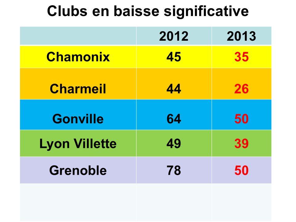 Clubs en baisse significative 20122013 Chamonix4535 Charmeil4426 Gonville6450 Lyon Villette4939 Grenoble7850