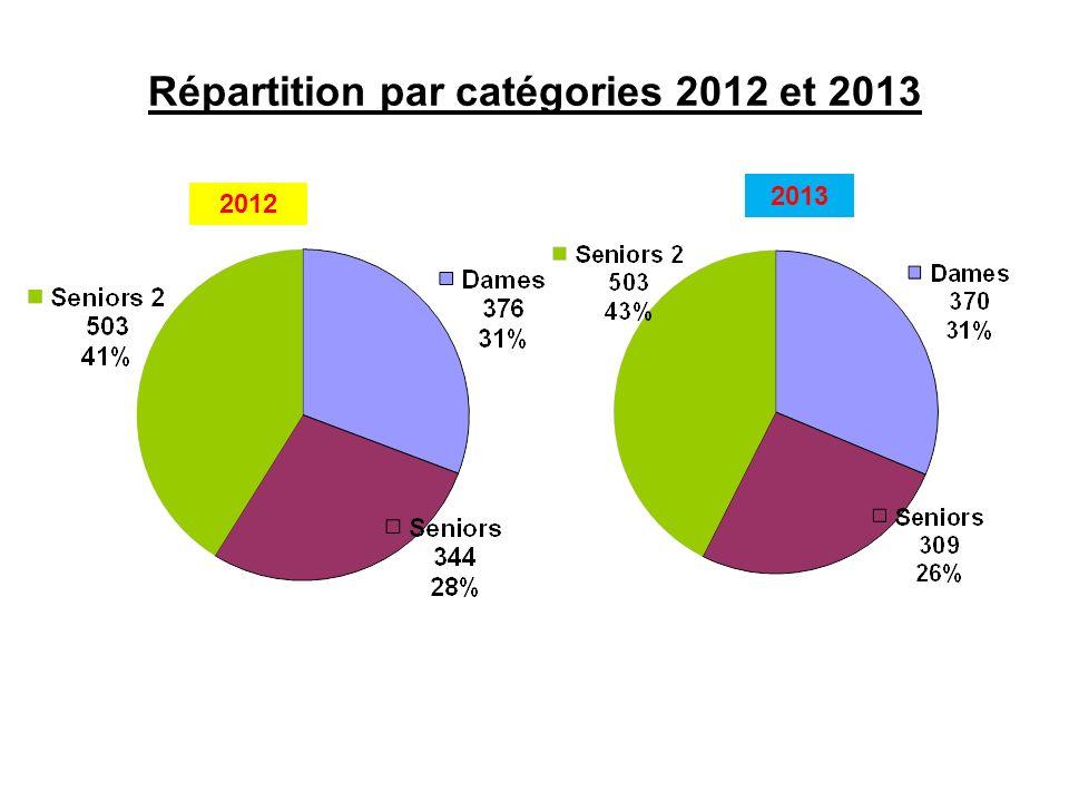 Répartition par catégories 2012 et 2013 2012 2013