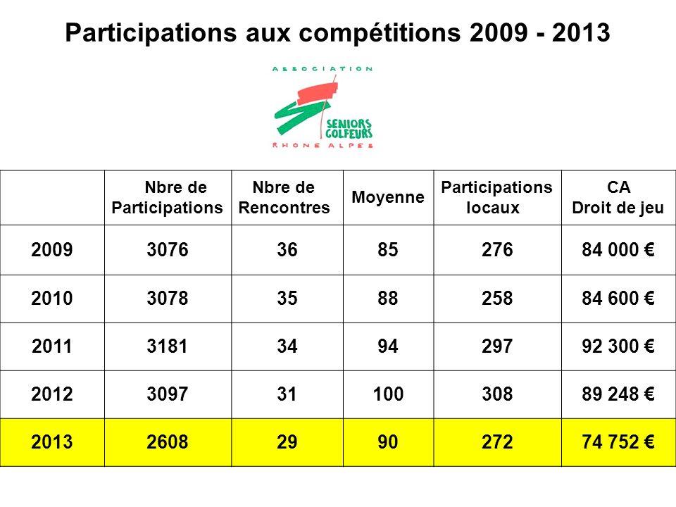 Participations aux compétitions 2009 - 2013 Nbre de Participations Nbre de Rencontres Moyenne Participations locaux CA Droit de jeu 20093076368527684