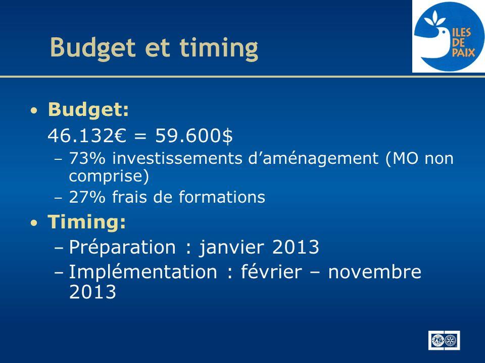 Budget et timing Budget: 46.132 = 59.600$ – 73% investissements daménagement (MO non comprise) – 27% frais de formations Timing: – Préparation : janvi