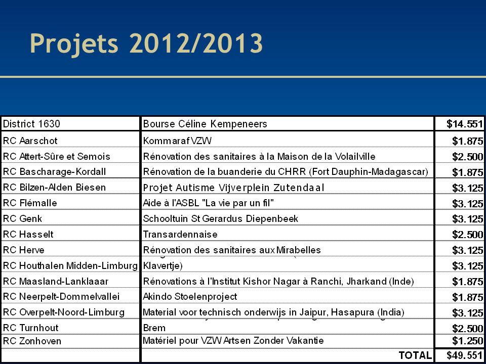 Projets 2012/2013