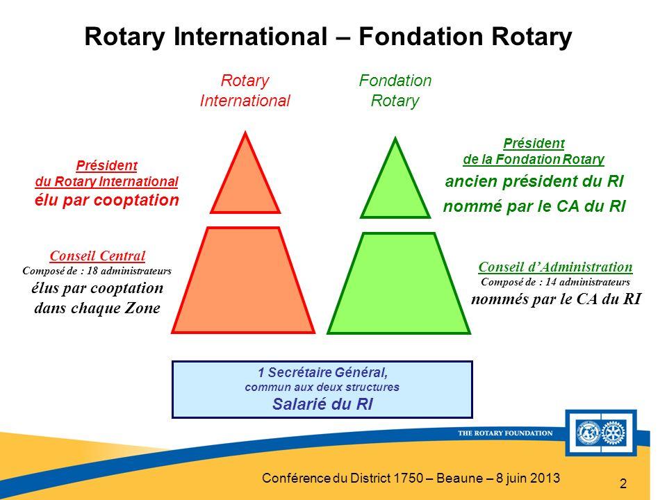 Conférence du District 1750 – Beaune – 8 juin 2013 2 Conseil dAdministration Composé de : 14 administrateurs nommés par le CA du RI Président du Rotar