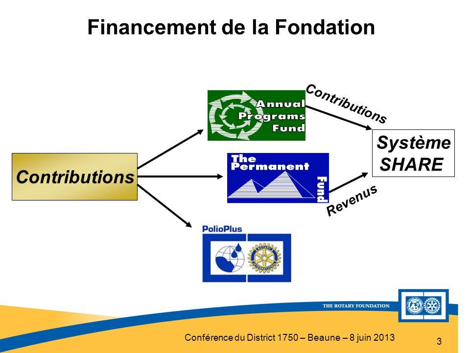 Conférence du District 1750 – Beaune – 8 juin 2013 3 Contributions Système SHARE Contributions Revenus Financement de la Fondation