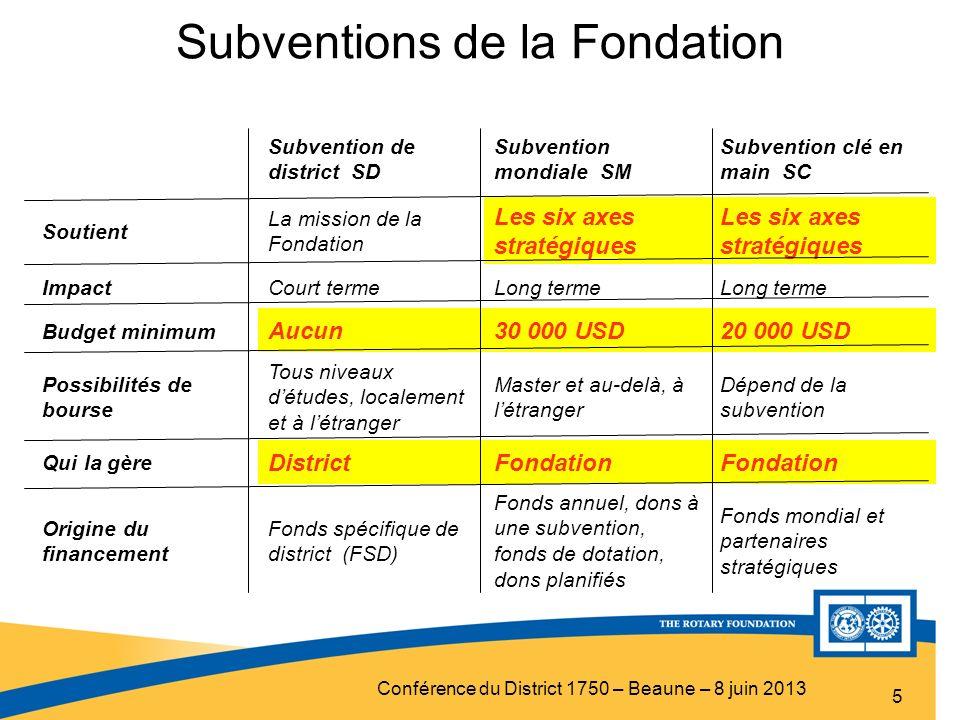 Conférence du District 1750 – Beaune – 8 juin 2013 Subventions de la Fondation 5 Comparaison des subventions Subvention de district SD Subvention mond