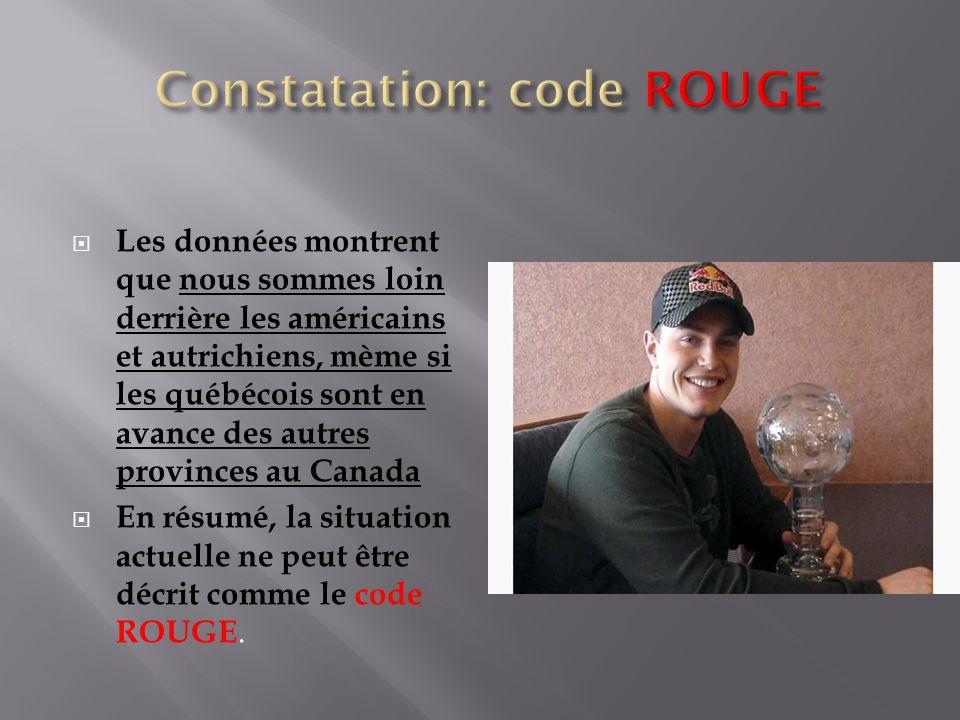 Les données montrent que nous sommes loin derrière les américains et autrichiens, mème si les québécois sont en avance des autres provinces au Canada En résumé, la situation actuelle ne peut être décrit comme le code ROUGE.