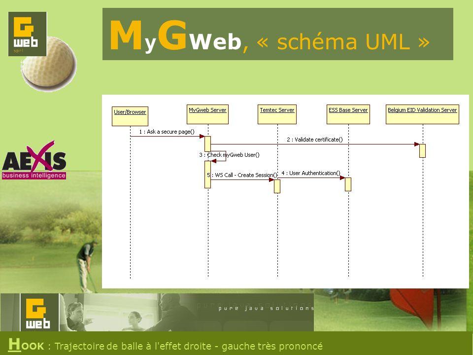 M y G Web, « schéma UML » H OOK : Trajectoire de balle à l effet droite - gauche très prononcé