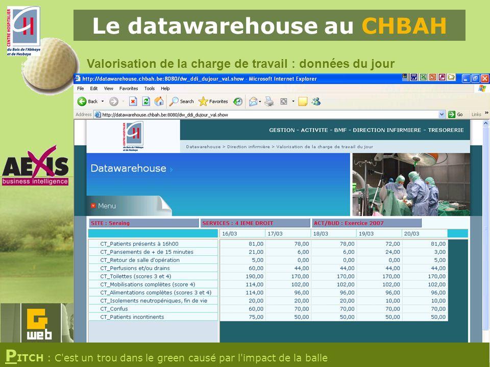Le datawarehouse au CHBAH Valorisation de la charge de travail : données du jour P ITCH : C est un trou dans le green causé par l impact de la balle