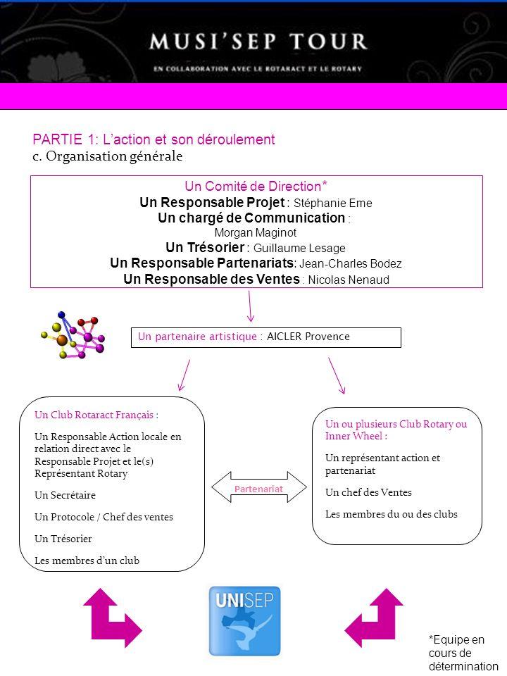 PARTIE 1: Laction et son déroulement c. Organisation générale Un Club Rotaract Français : Un Responsable Action locale en relation direct avec le Resp
