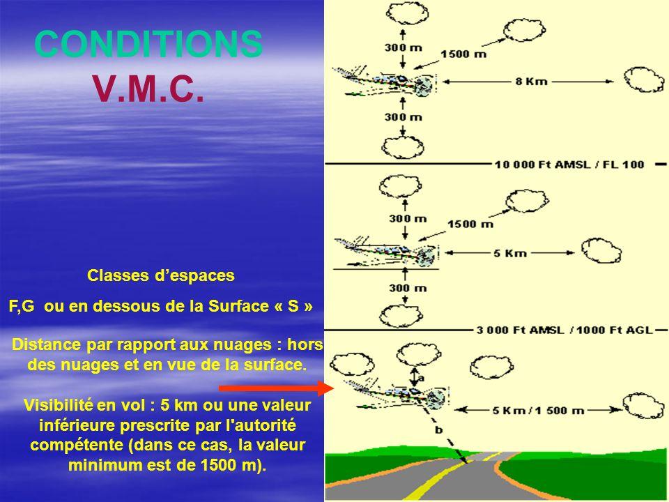 CONDITIONS V.M.C. Distance par rapport aux nuages : hors des nuages et en vue de la surface. Visibilité en vol : 5 km ou une valeur inférieure prescri