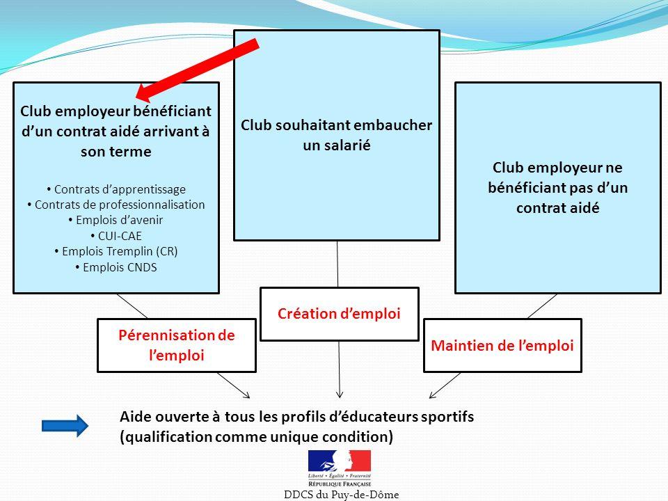 Comité Départemental Olympique et Sportif (en tant que CRIB) Démarches administratives (déclarations, contrat travail conforme CCNS, bulletins salaire,…) Conseils et appui juridique Dispositif Local dAccompagnement (DLA) Diagnostic approfondi Accompagnement si nécessaire par des experts Aide à la mutualisation (GE) Guichet Unique Sport Auvergne (GUSA) Prise en charge de formations Bourse à lemploi : mise en relation de loffre et de la demande Direction Départementale de la Cohésion Sociale (DDCS) Informations sur le dispositif Instructions des demandes (qualité des actions, respect des conditions) Orientation vers les structures partenaires Lien avec les collectivités Suivi et conseil des associations Association sportive REFERENTS INSTITUTIONNELSPARTENAIRES Conseil Général Collectivités de proximité DDCS du Puy-de-Dôme