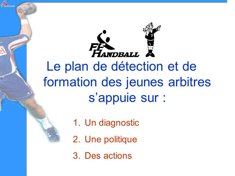 1.Un diagnostic 2.Une politique 3.Des actions Le plan de détection et de formation des jeunes arbitres sappuie sur :
