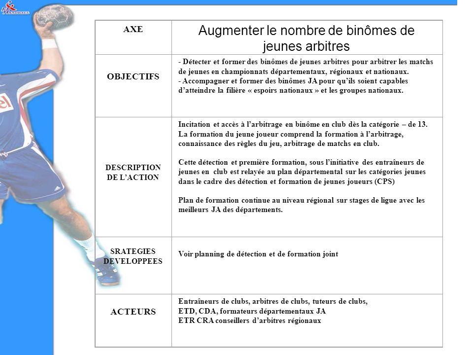 AXE Augmenter le nombre de binômes de jeunes arbitres OBJECTIFS - Détecter et former des binômes de jeunes arbitres pour arbitrer les matchs de jeunes en championnats départementaux, régionaux et nationaux.