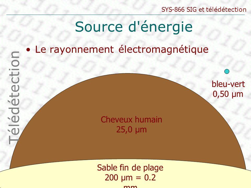 SYS-866 SIG et télédétection © LANDRY 2005 Source d'énergie Le rayonnement électromagnétique Télédétection bleu-vert 0,50 μm Sable fin de plage 200 μm