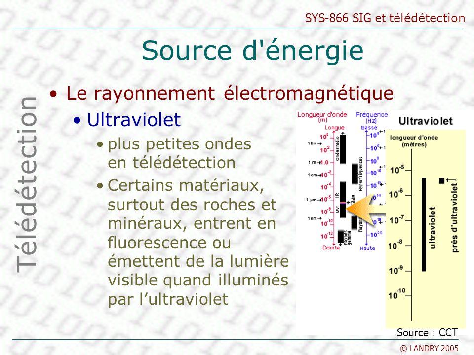 SYS-866 SIG et télédétection © LANDRY 2005 Source d'énergie Le rayonnement électromagnétique Ultraviolet plus petites ondes en télédétection Certains