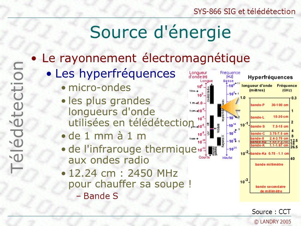 SYS-866 SIG et télédétection © LANDRY 2005 Source d'énergie Le rayonnement électromagnétique Les hyperfréquences micro-ondes les plus grandes longueur