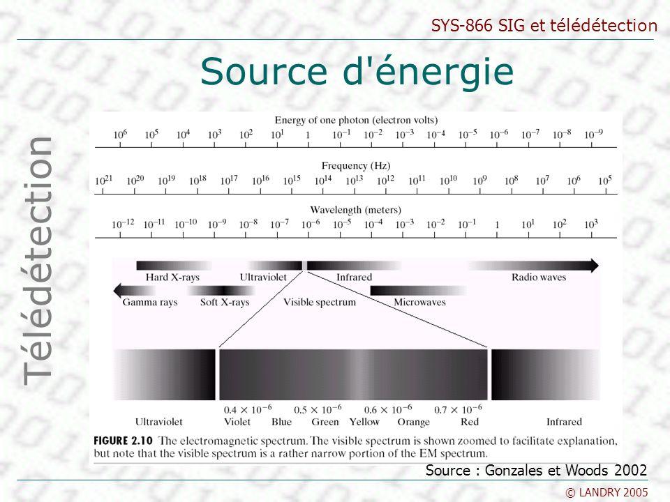 SYS-866 SIG et télédétection © LANDRY 2005 Les capteurs MEIS-II et CASI Capteurs aéroportés canadiens MEIS-II (Multispectral Electro-Optical Imaging Scanner) –développé pour le CCT –premier capteur à barrettes aéroportée –8 octets –rangées linéaires de 1728 détecteurs par bandes de 0,39 à 1,1 microns –possible de choisir la largeur spécifique des longueurs d onde pour différentes applications Télédétection