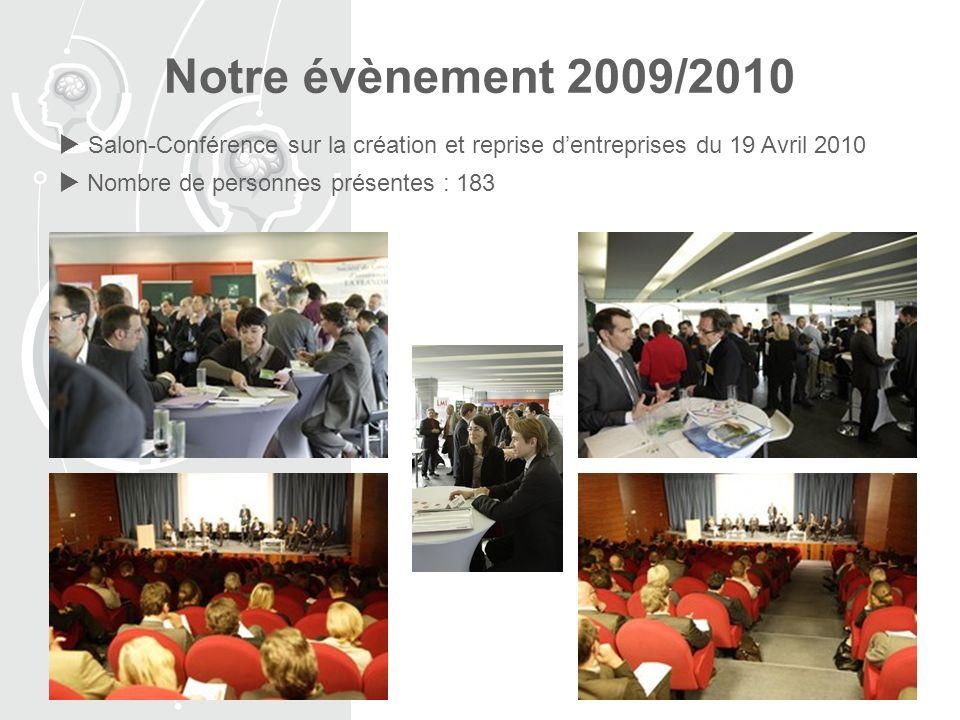 Notre évènement 2009/2010 Salon-Conférence sur la création et reprise dentreprises du 19 Avril 2010 Nombre de personnes présentes : 183