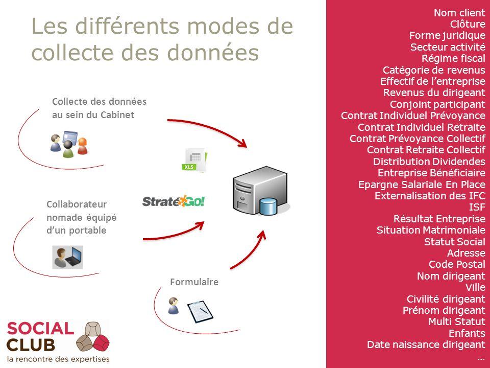 Les différents modes de collecte des données 12 Collecte des données au sein du Cabinet Collaborateur nomade équipé dun portable Formulaire Nom client