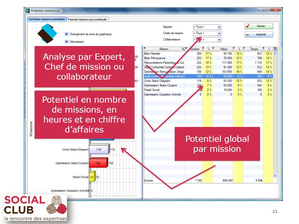 21 Potentiel global par mission Potentiel global par mission Potentiel en nombre de missions, en heures et en chiffre daffaires Analyse par Expert, Chef de mission ou collaborateur