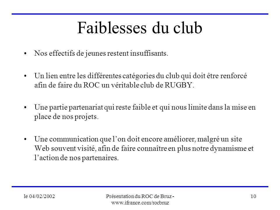 le 04/02/2002Présentation du ROC de Bruz - www.ifrance.com/rocbruz 10 Faiblesses du club Nos effectifs de jeunes restent insuffisants. Un lien entre l
