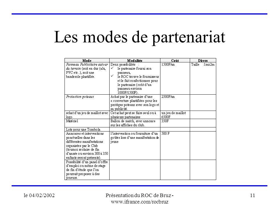 le 04/02/2002Présentation du ROC de Bruz - www.ifrance.com/rocbruz 11 Les modes de partenariat