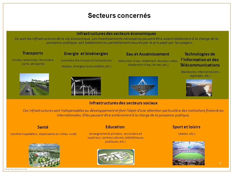3 Infrastructures des secteurs économiques Ce sont les infrastructures de la vie économique. Les investissements nécessaires peuvent être soient total