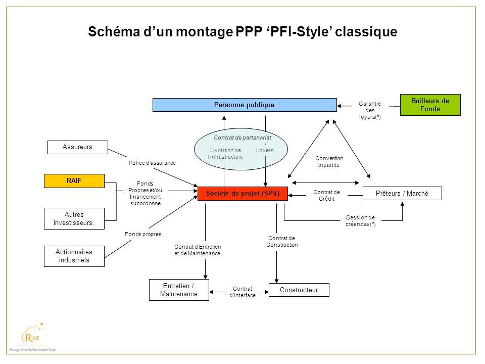 Schéma dun montage PPP PFI-Style classique Société de projet (SPV) Personne publique Assureurs Actionnaires industriels Entretien / Maintenance Constr