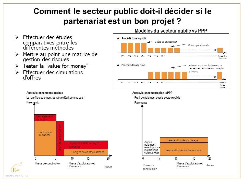 Comment le secteur public doit-il décider si le partenariat est un bon projet ? Effectuer des études comparatives entre les différentes méthodes Mettr