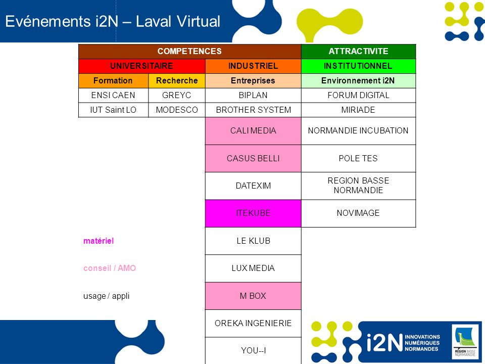 www.region-basse-normandie.fr Evénements i2N – Laval Virtual COMPETENCESATTRACTIVITE UNIVERSITAIREINDUSTRIELINSTITUTIONNEL FormationRechercheEntreprisesEnvironnement i2N ENSI CAENGREYCBIPLANFORUM DIGITAL IUT Saint LOMODESCOBROTHER SYSTEMMIRIADE CALI MEDIANORMANDIE INCUBATION CASUS BELLIPOLE TES DATEXIM REGION BASSE NORMANDIE ITEKUBENOVIMAGE matérielLE KLUB conseil / AMOLUX MEDIA usage / appliM BOX OREKA INGENIERIE YOU--I