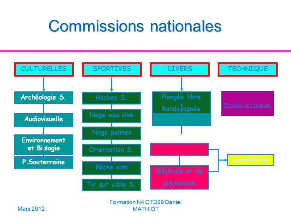 Mars 2012 Formation N4 CTD29 Daniel MATHIOT Commissions nationales SPORTIVES CULTURELLESDIVERSTECHNIQUE Audiovisuelle Environnement et Biologie P.Sout