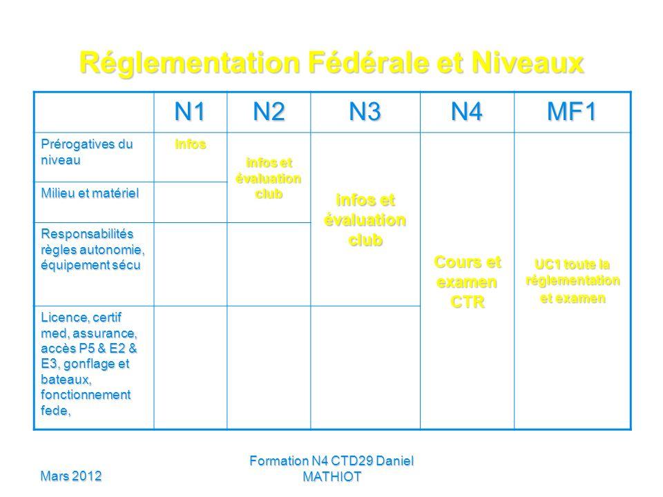 Mars 2012 Formation N4 CTD29 Daniel MATHIOT Réglementation Fédérale et Niveaux N1N2N3N4MF1 Prérogatives du niveau infos infos et évaluation club Cours