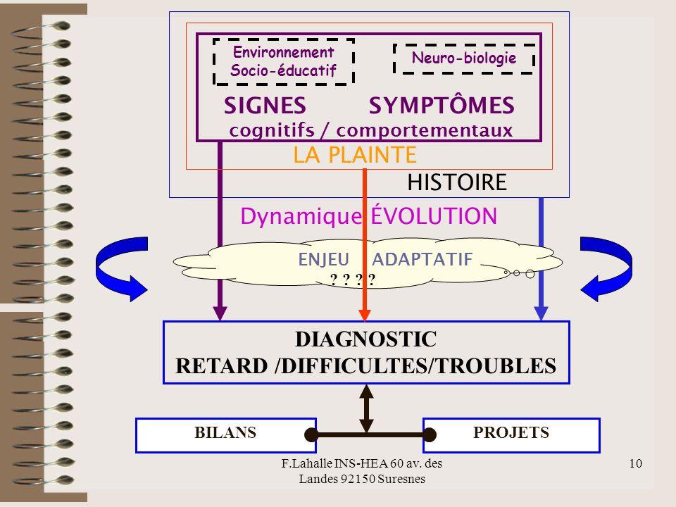 F.Lahalle INS-HEA 60 av. des Landes 92150 Suresnes 10 SIGNES SYMPTÔMES cognitifs / comportementaux LA PLAINTE HISTOIRE Dynamique ÉVOLUTION DIAGNOSTIC