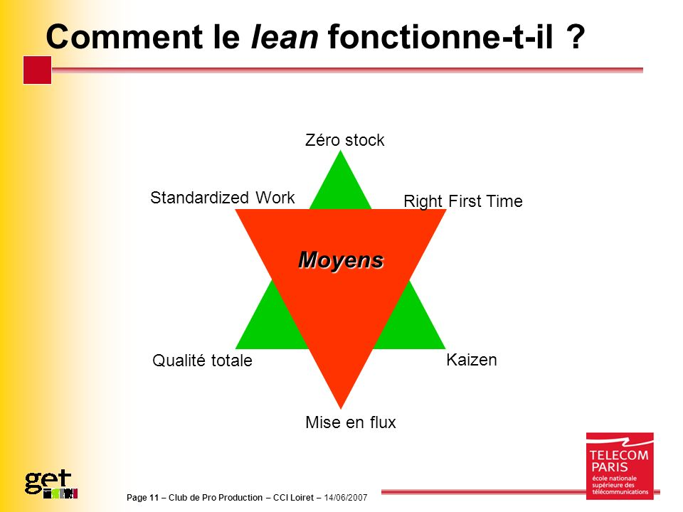 Page 11 – Club de Pro Production – CCI Loiret – 14/06/2007 Comment le lean fonctionne-t-il ?Résultats Kaizen Zéro stock Qualité totale Moyens Mise en
