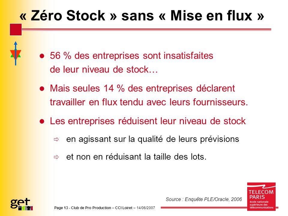 « Zéro Stock » sans « Mise en flux » 56 % des entreprises sont insatisfaites de leur niveau de stock… Mais seules 14 % des entreprises déclarent trava