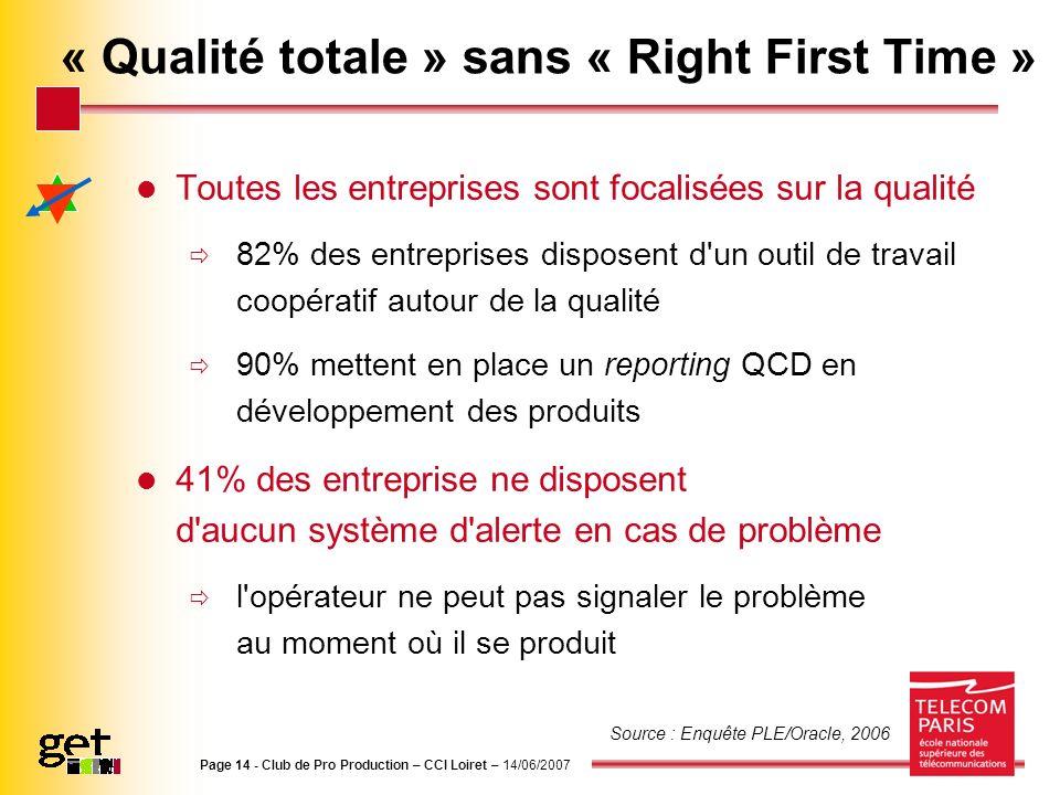 Page 14 - Club de Pro Production – CCI Loiret – 14/06/2007 « Qualité totale » sans « Right First Time » Toutes les entreprises sont focalisées sur la