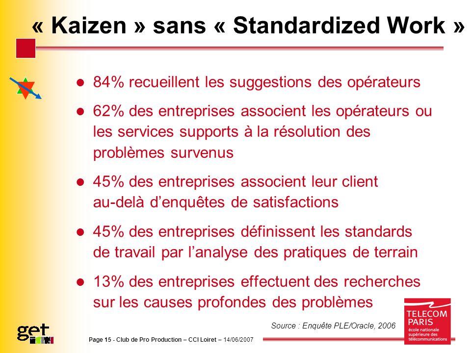 Page 15 - Club de Pro Production – CCI Loiret – 14/06/2007 « Kaizen » sans « Standardized Work » 84% recueillent les suggestions des opérateurs 62% de