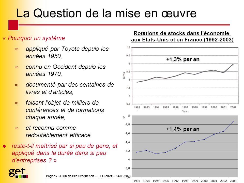 La Question de la mise en œuvre « Pourquoi un système appliqué par Toyota depuis les années 1950, connu en Occident depuis les années 1970, documenté
