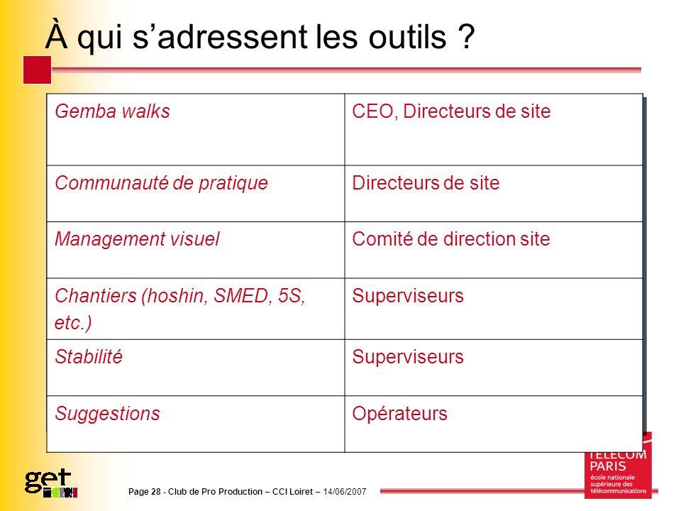 Page 28 - Club de Pro Production – CCI Loiret – 14/06/2007 À qui sadressent les outils ? Gemba walks CEO, Directeurs de site Communauté de pratiqueDir