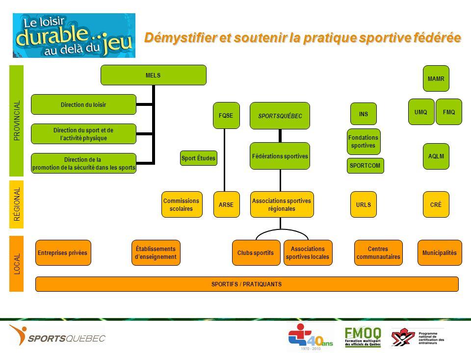 Démystifier et soutenir la pratique sportive fédérée PROVINCIAL MELS Direction du loisir Direction du sport et de lactivité physique Direction de la p