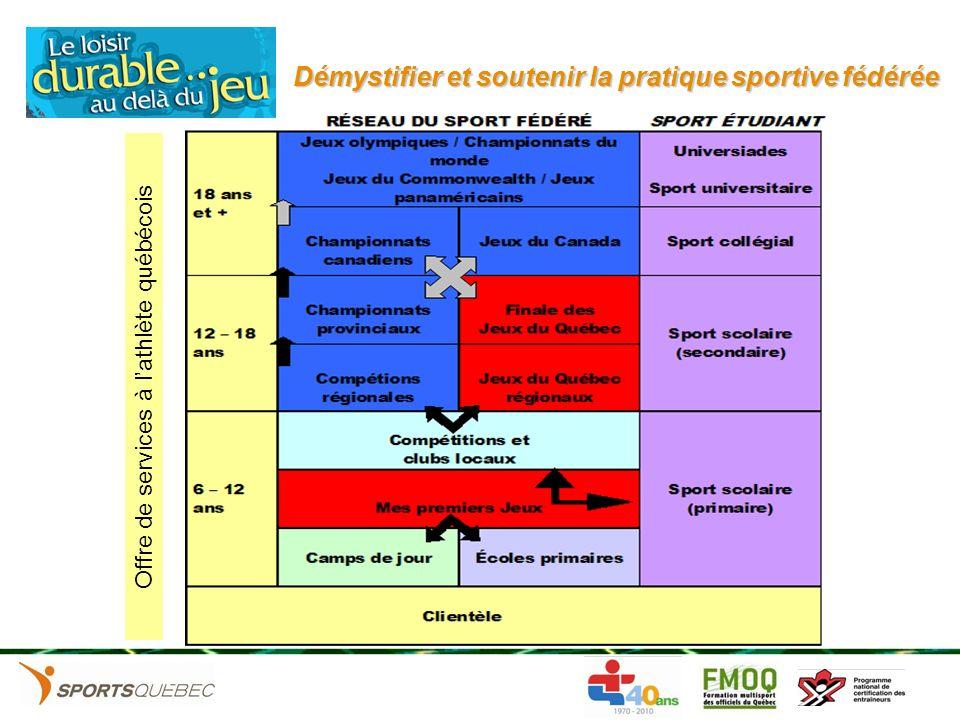 Démystifier et soutenir la pratique sportive fédérée Les gouvernements ne sont pas obligés de soccuper du sport .