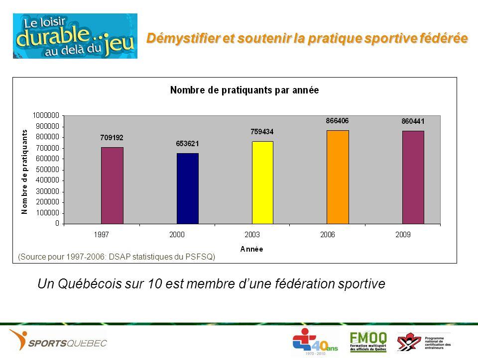 Démystifier et soutenir la pratique sportive fédérée (Source pour 1997-2006: DSAP statistiques du PSFSQ) Un Québécois sur 10 est membre dune fédératio