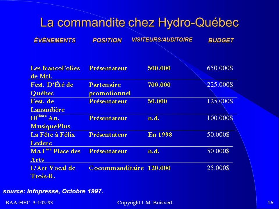 BAA-HEC 3-102-93 Copyright J. M. Boisvert16 La commandite chez Hydro-Québec ÉVÉNEMENTSPOSITIONVISITEURS/AUDITOIREBUDGET source: Infopresse, Octobre 19