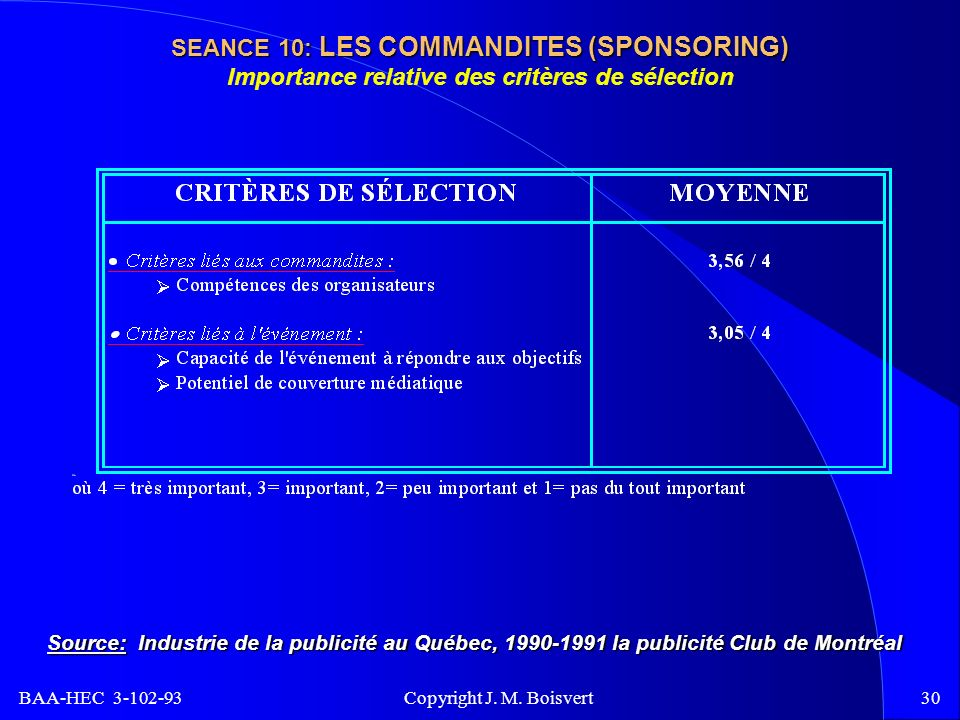 BAA-HEC 3-102-93 Copyright J. M. Boisvert30 SEANCE 10: LES COMMANDITES (SPONSORING) SEANCE 10: LES COMMANDITES (SPONSORING) Importance relative des cr