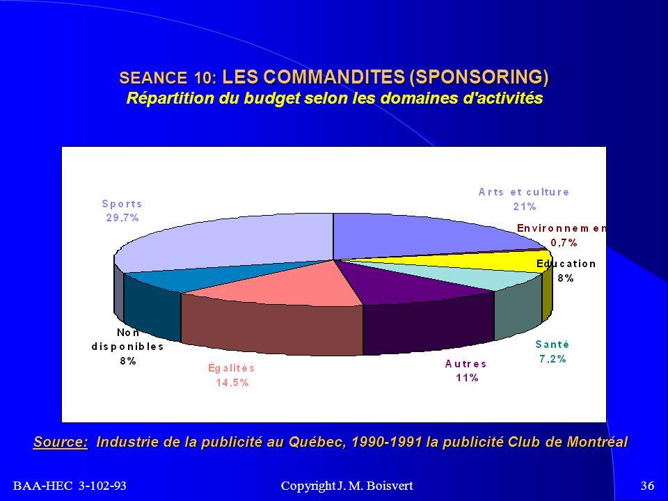 BAA-HEC 3-102-93 Copyright J. M. Boisvert36 SEANCE 10: LES COMMANDITES (SPONSORING) SEANCE 10: LES COMMANDITES (SPONSORING) Répartition du budget selo
