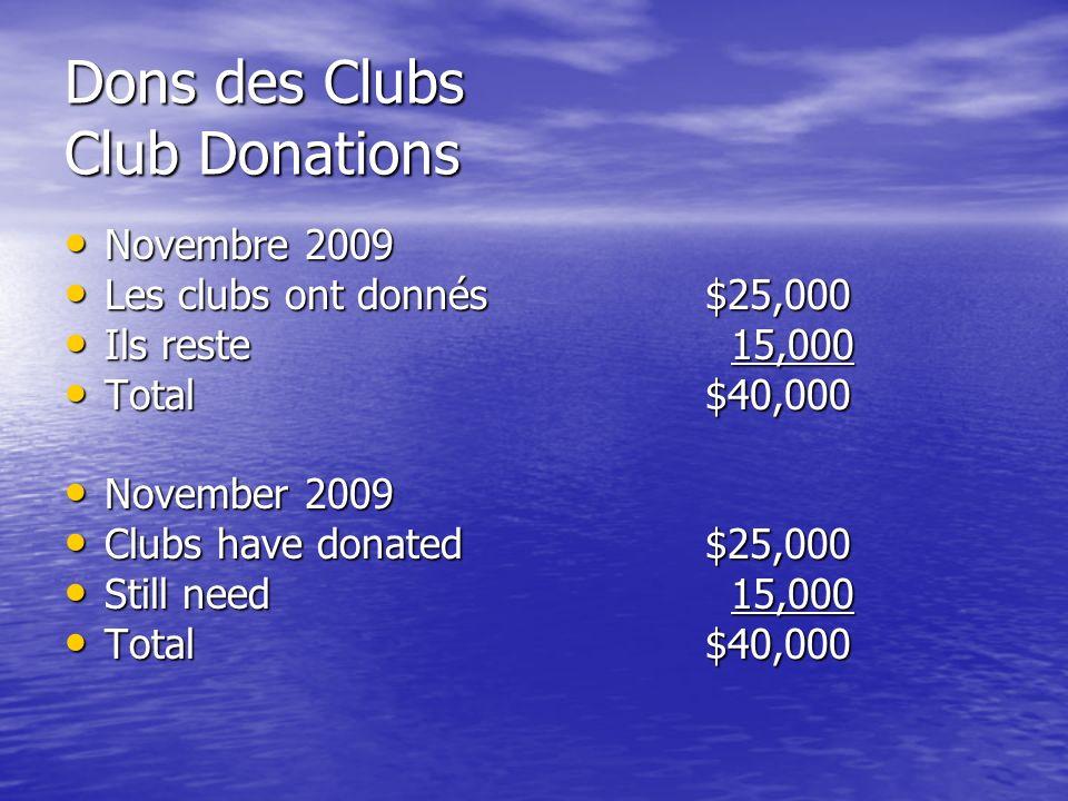 Dons des Clubs Club Donations Novembre 2009 Novembre 2009 Les clubs ont donnés$25,000 Les clubs ont donnés$25,000 Ils reste 15,000 Ils reste 15,000 Total$40,000 Total$40,000 November 2009 November 2009 Clubs have donated$25,000 Clubs have donated$25,000 Still need 15,000 Still need 15,000 Total$40,000 Total$40,000