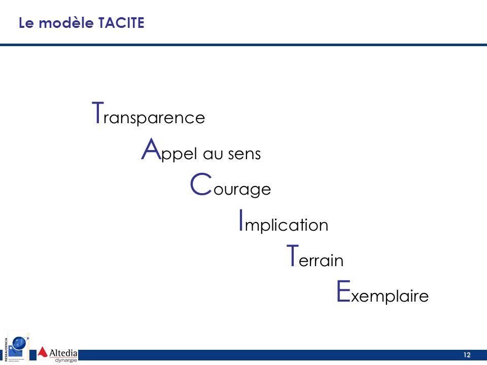 12 Le modèle TACITE T ransparence A ppel au sens C ourage I mplication T errain E xemplaire