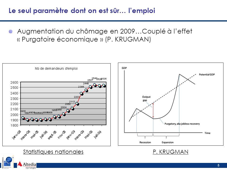 5 Augmentation du chômage en 2009…Couplé à leffet « Purgatoire économique » (P.