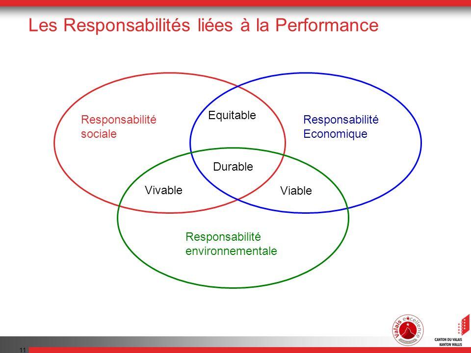 11 Les Responsabilités liées à la Performance Responsabilité sociale Responsabilité Economique Responsabilité environnementale Equitable Vivable Durab